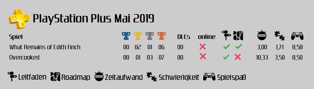PlayStation Plus Mai 2019