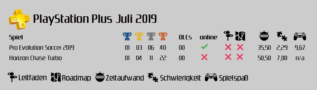 PlayStation Plus Juli 2019
