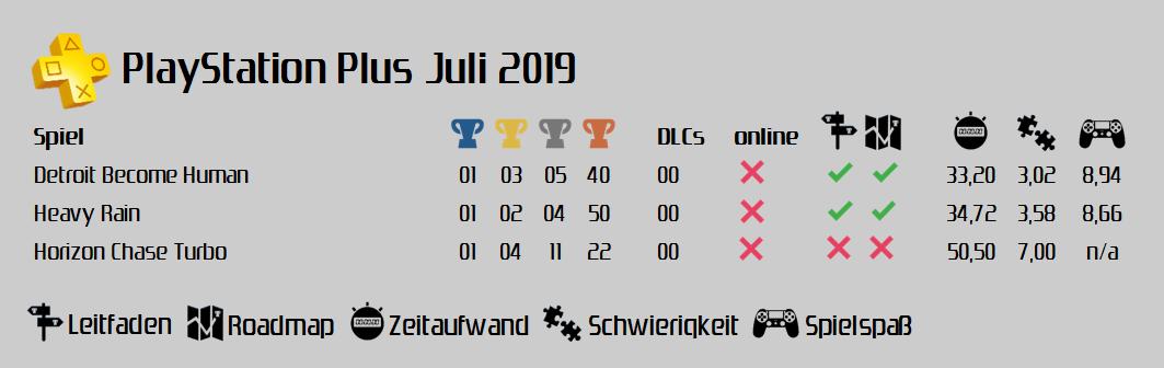 [Update] PlayStation Plus Juli 2019